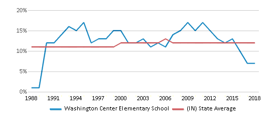 This chart display the percentage of Black students in Washington Center Elementary School and the percentage of Black public school students in Indiana by year, with the latest 2017-18 school year data.