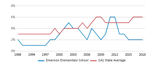 This chart display the percentage of Black students in Emerson Elementary School and the percentage of Black public school students in Iowa by year, with the latest 2017-18 school year data.