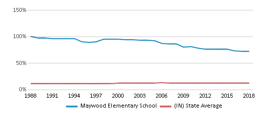 This chart display the percentage of Black students in Maywood Elementary School and the percentage of Black public school students in Indiana by year, with the latest 2017-18 school year data.
