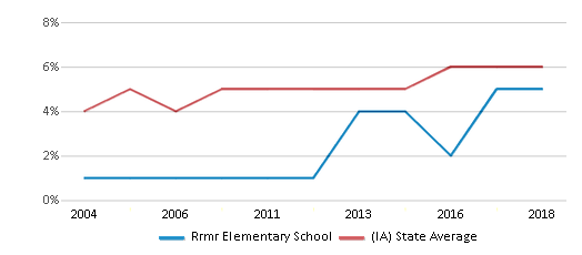 This chart display the percentage of Black students in Rrmr Elementary School and the percentage of Black public school students in Iowa by year, with the latest 2017-18 school year data.
