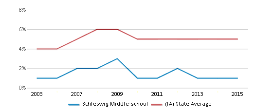 This chart display the percentage of Black students in Schleswig Middle-school and the percentage of Black public school students in Iowa by year, with the latest 2014-15 school year data.