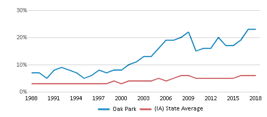 This chart display the percentage of Black students in Oak Park and the percentage of Black public school students in Iowa by year, with the latest 2017-18 school year data.