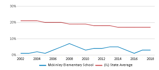 This chart display the percentage of Black students in Mckinley Elementary School and the percentage of Black public school students in Illinois by year, with the latest 2017-18 school year data.
