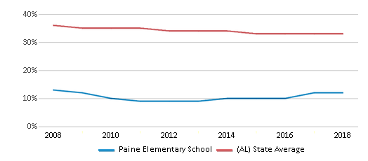This chart display the percentage of Black students in Paine Elementary School and the percentage of Black public school students in Alabama by year, with the latest 2017-18 school year data.