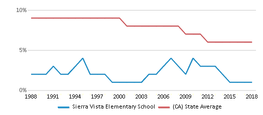 This chart display the percentage of Black students in Sierra Vista Elementary School and the percentage of Black public school students in California by year, with the latest 2017-18 school year data.
