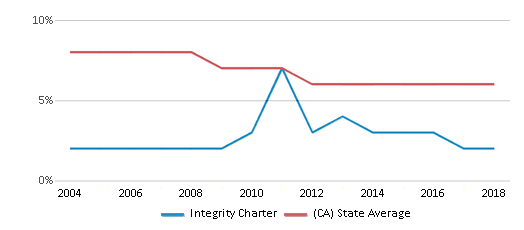 This chart display the percentage of Black students in Integrity Charter and the percentage of Black public school students in California by year, with the latest 2017-18 school year data.