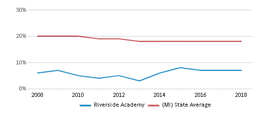 This chart display the percentage of Black students in Riverside Academy and the percentage of Black public school students in Michigan by year, with the latest 2017-18 school year data.