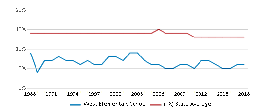 This chart display the percentage of Black students in West Elementary School and the percentage of Black public school students in Texas by year, with the latest 2017-18 school year data.