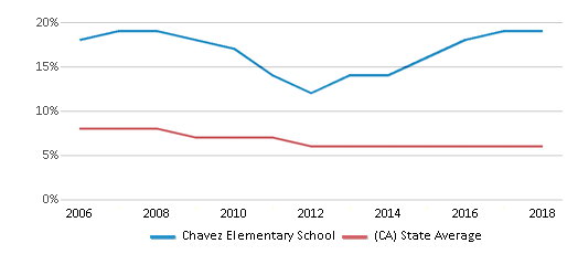 This chart display the percentage of Black students in Chavez Elementary School and the percentage of Black public school students in California by year, with the latest 2017-18 school year data.