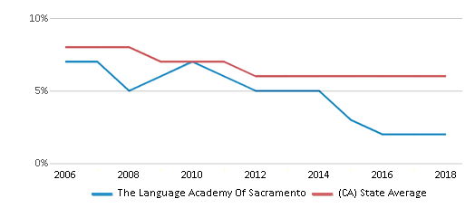 This chart display the percentage of Black students in The Language Academy Of Sacramento and the percentage of Black public school students in California by year, with the latest 2017-18 school year data.