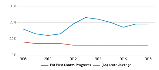 This chart display the percentage of Black students in Far East County Programs and the percentage of Black public school students in California by year, with the latest 2017-18 school year data.