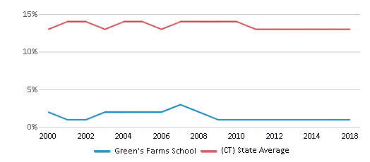 This chart display the percentage of Black students in Green's Farms School and the percentage of Black public school students in Connecticut by year, with the latest 2017-18 school year data.