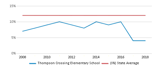 This chart display the percentage of Black students in Thompson Crossing Elementary School and the percentage of Black public school students in Indiana by year, with the latest 2017-18 school year data.