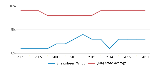 This chart display the percentage of Black students in Shawsheen School and the percentage of Black public school students in Massachusetts by year, with the latest 2017-18 school year data.