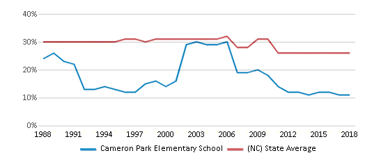 This chart display the percentage of Black students in Cameron Park Elementary School and the percentage of Black public school students in North Carolina by year, with the latest 2017-18 school year data.