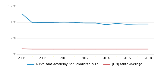 This chart display the percentage of Black students in Cleveland Academy For Scholarship Technology And Leadership and the percentage of Black public school students in Ohio by year, with the latest 2017-18 school year data.