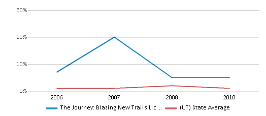 This chart display the percentage of Black students in The Journey: Blazing New Trails Llc Impact Ranch and the percentage of Black public school students in Utah by year, with the latest 2009-10 school year data.