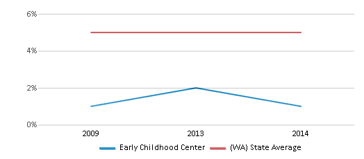 This chart display the percentage of Black students in Early Childhood Center and the percentage of Black public school students in Washington by year, with the latest 2013-14 school year data.
