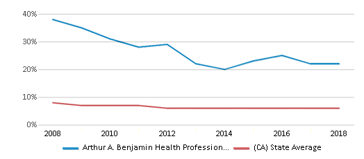 This chart display the percentage of Black students in Arthur A. Benjamin Health Professions High School and the percentage of Black public school students in California by year, with the latest 2017-18 school year data.