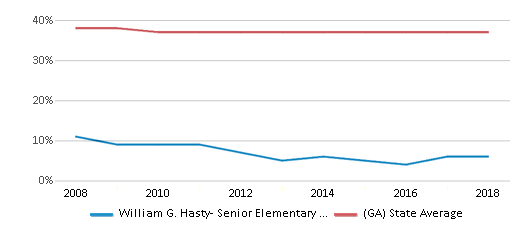 This chart display the percentage of Black students in William G. Hasty- Senior Elementary School and the percentage of Black public school students in Georgia by year, with the latest 2017-18 school year data.