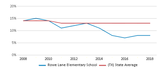 This chart display the percentage of Black students in Rowe Lane Elementary School and the percentage of Black public school students in Texas by year, with the latest 2017-18 school year data.
