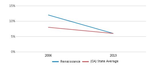 This chart display the percentage of Black students in Renaissance and the percentage of Black public school students in California by year, with the latest 2012-13 school year data.