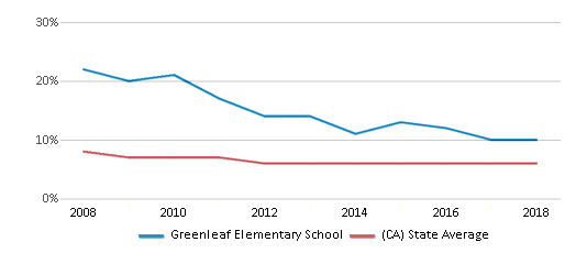 This chart display the percentage of Black students in Greenleaf Elementary School and the percentage of Black public school students in California by year, with the latest 2017-18 school year data.