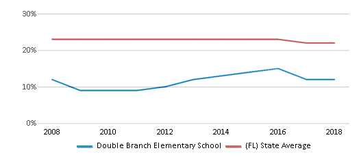This chart display the percentage of Black students in Double Branch Elementary School and the percentage of Black public school students in Florida by year, with the latest 2017-18 school year data.