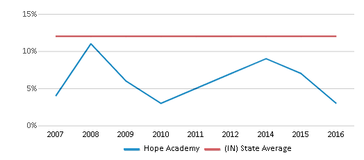 This chart display the percentage of Black students in Hope Academy and the percentage of Black public school students in Indiana by year, with the latest 2015-16 school year data.
