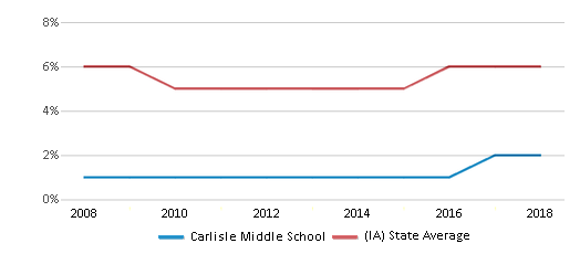 This chart display the percentage of Black students in Carlisle Middle School and the percentage of Black public school students in Iowa by year, with the latest 2017-18 school year data.
