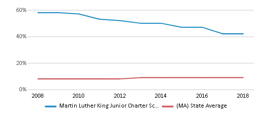 This chart display the percentage of Black students in Martin Luther King Junior Charter School Of Excellence and the percentage of Black public school students in Massachusetts by year, with the latest 2017-18 school year data.