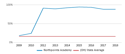 This chart display the percentage of Black students in Northpointe Academy and the percentage of Black public school students in Ohio by year, with the latest 2017-18 school year data.