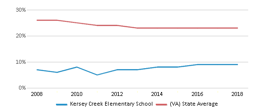 This chart display the percentage of Black students in Kersey Creek Elementary School and the percentage of Black public school students in Virginia by year, with the latest 2017-18 school year data.