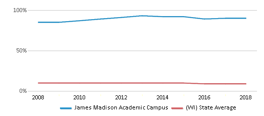 This chart display the percentage of Black students in James Madison Academic Campus and the percentage of Black public school students in Wisconsin by year, with the latest 2017-18 school year data.