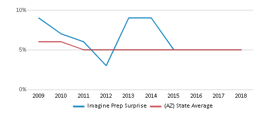 This chart display the percentage of Black students in Imagine Prep Surprise and the percentage of Black public school students in Arizona by year, with the latest 2017-18 school year data.