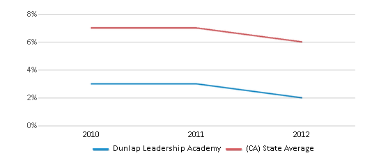 This chart display the percentage of Black students in Dunlap Leadership Academy and the percentage of Black public school students in California by year, with the latest 2011-12 school year data.