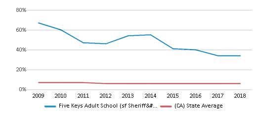 This chart display the percentage of Black students in Five Keys Adult School (sf Sheriff's) and the percentage of Black public school students in California by year, with the latest 2017-18 school year data.