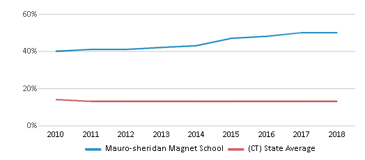 This chart display the percentage of Black students in Mauro-sheridan Magnet School and the percentage of Black public school students in Connecticut by year, with the latest 2017-18 school year data.