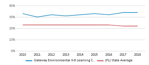 This chart display the percentage of Black students in Gateway Environmental K-8 Learning Center and the percentage of Black public school students in Florida by year, with the latest 2017-18 school year data.