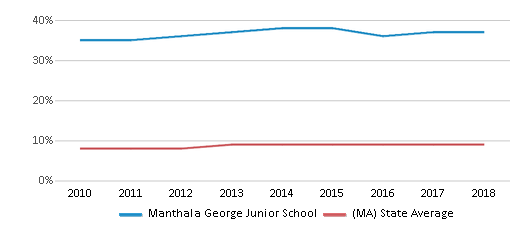 This chart display the percentage of Black students in Manthala George Junior School and the percentage of Black public school students in Massachusetts by year, with the latest 2017-18 school year data.