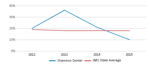 This chart display the percentage of Black students in Shawono Center and the percentage of Black public school students in Michigan by year, with the latest 2014-15 school year data.