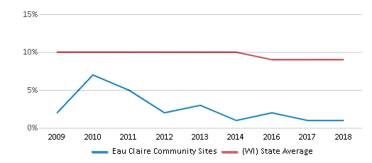 This chart display the percentage of Black students in Eau Claire Community Sites and the percentage of Black public school students in Wisconsin by year, with the latest 2017-18 school year data.