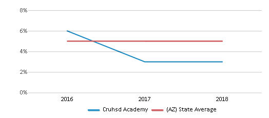 This chart display the percentage of Black students in Cruhsd Academy and the percentage of Black public school students in Arizona by year, with the latest 2017-18 school year data.