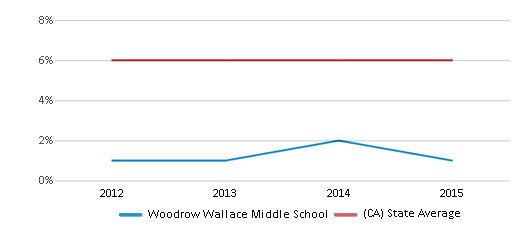 This chart display the percentage of Black students in Woodrow Wallace Middle School and the percentage of Black public school students in California by year, with the latest 2014-15 school year data.