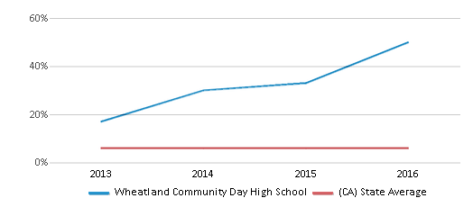 This chart display the percentage of Black students in Wheatland Community Day High School and the percentage of Black public school students in California by year, with the latest 2015-16 school year data.
