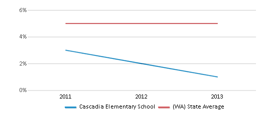 This chart display the percentage of Black students in Cascadia Elementary School and the percentage of Black public school students in Washington by year, with the latest 2012-13 school year data.