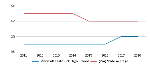 This chart display the percentage of Black students in Marysville Pilchuck High School and the percentage of Black public school students in Washington by year, with the latest 2017-18 school year data.