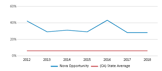 This chart display the percentage of Black students in Nova Opportunity and the percentage of Black public school students in California by year, with the latest 2017-18 school year data.