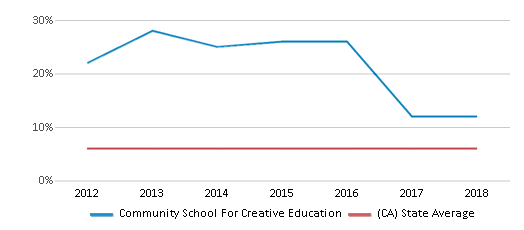 This chart display the percentage of Black students in Community School For Creative Education and the percentage of Black public school students in California by year, with the latest 2017-18 school year data.