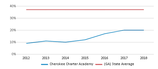 This chart display the percentage of Black students in Cherokee Charter Academy and the percentage of Black public school students in Georgia by year, with the latest 2017-18 school year data.